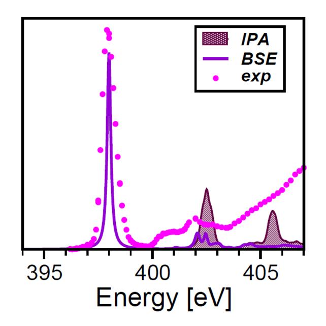 Theoretcial spectroscopy